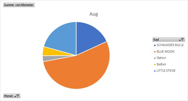 Auswertung, Analyse, EXCEL, Räder, Bluemoon, Schwarzer Bulle, August