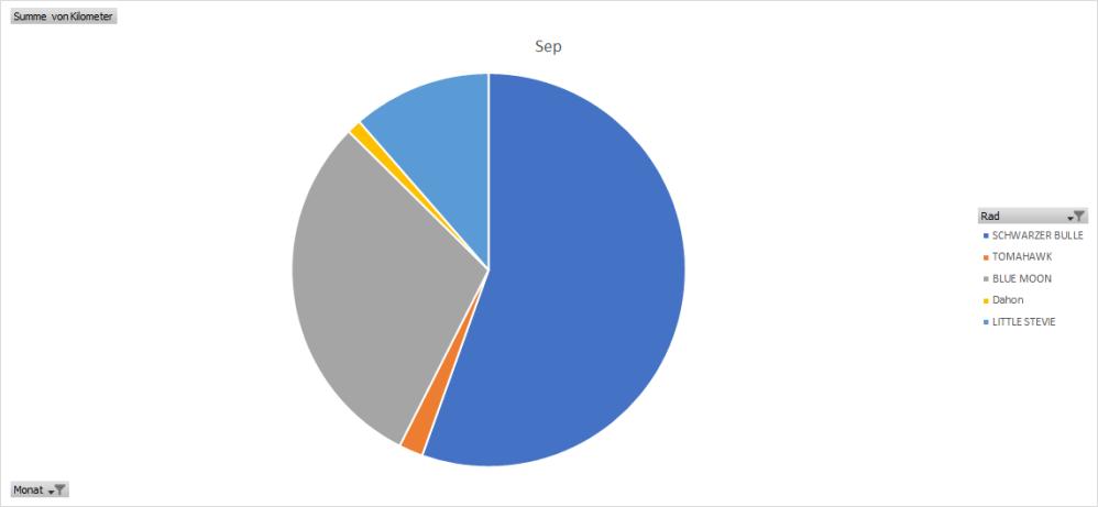 Auswertung, Analyse, EXCEL, Räder, Bluemoon, Schwarzer Bulle, September