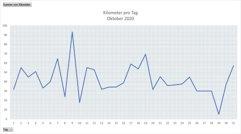 Monatsabschluss, Oktober, Training, Räder, Jahr, Entwicklung, Trend, Kuluation, Monat, Vergleich, Jahr, Jahre, Gesamt, Summe, Tagesstatistik