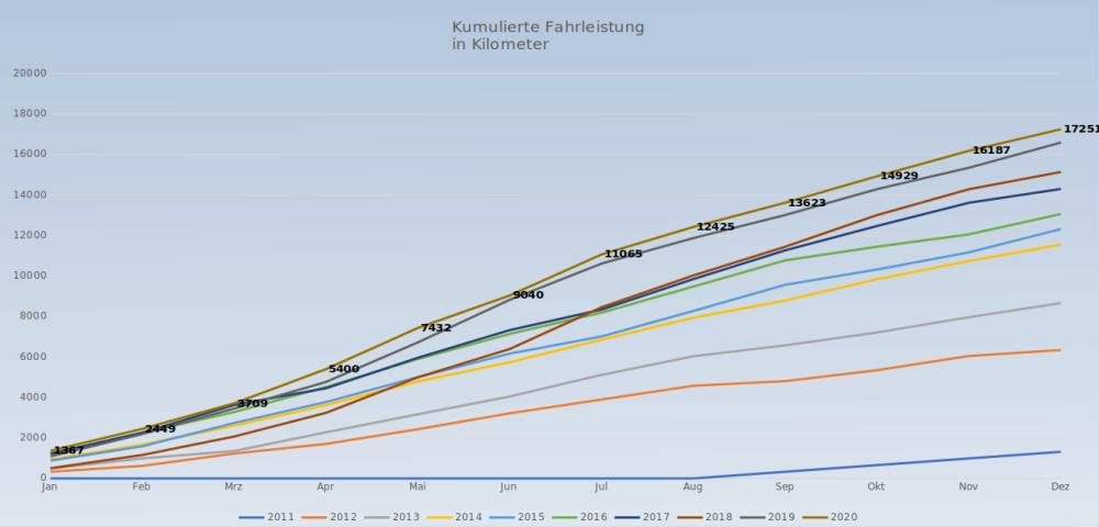 #Radfahren, #Jahresabschluss, #Kilometer. #Kilometerzählen, #Garmin, #Garminconnect, #libreoffice, #Kumulation, #Vergleich,
